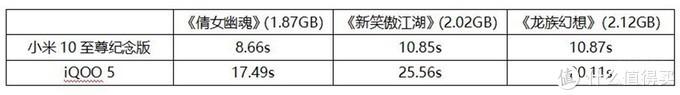 8月份安兔兔性能排行出炉,16GB小米力压12GB iQOO,相同配置性能谁强呢?
