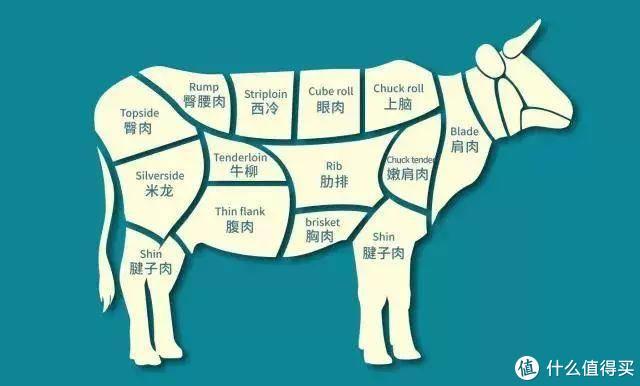 生活如此艰难,唯有爱与美食不能辜负 篇一—教你轻松做出美味牛排