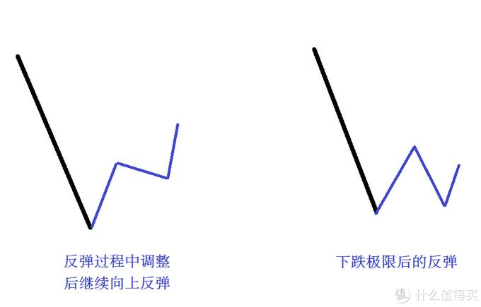 股市周总结:一线曙光(含视频版)