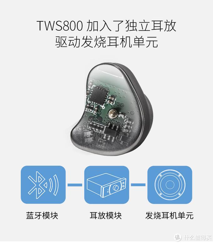 内置独立耳放和高阻拓扑振膜单元加持的真无线耳机—— Hifiman TWS800评测
