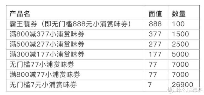 浦发888霸王餐券,交通生肖卡大放水,还有价值3万的卡圈最大福利!