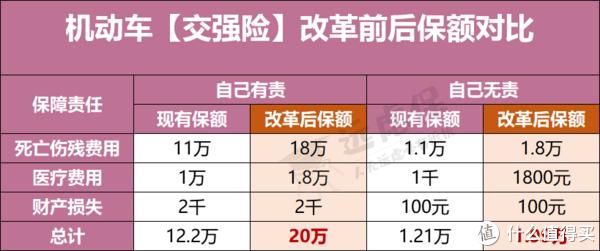 降了!车险综合改革第一天,新车保费直降超三成!