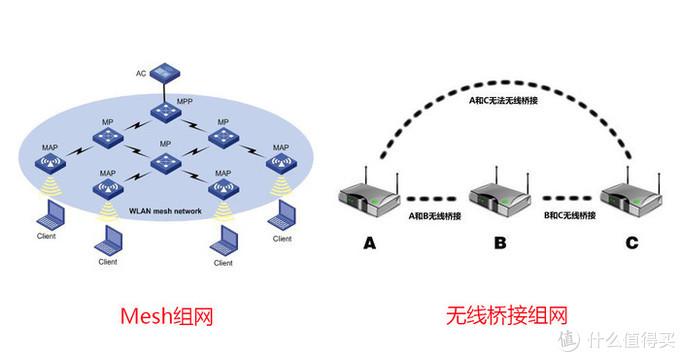 三室二厅的5G+WiFi6解决方案,Mesh自组网是个好东西