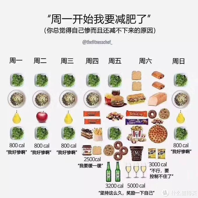 减肥期间老饿怎么办?如何只靠吃减肥?好吃不会胖的减肥食谱与即食鸡胸肉分享