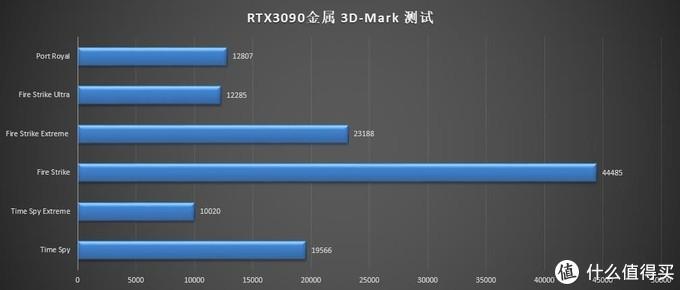新一代卡皇首发实测,影驰 RTX 3090 金属大师显卡装机实测