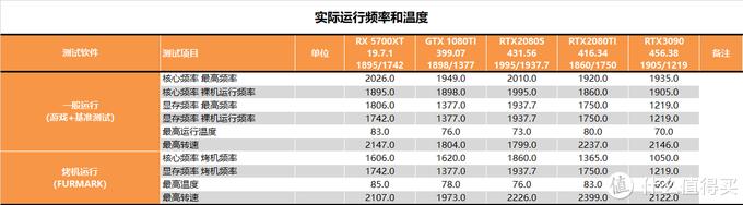 【茶茶】四年级的老大哥?华硕RTX3090 TUF测试报告