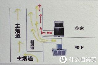顶吸/侧吸/集成灶?中国式油烟的最优解到底在哪