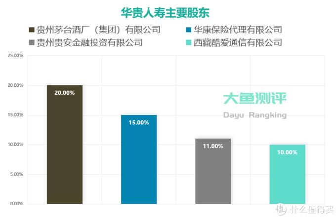 【定期寿险评分】华贵大麦2020