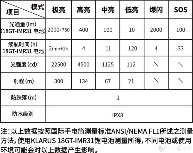 口袋里的秘密武器——凯瑞兹XT11GT Pro战术强光手电体验测评