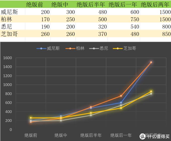 乐高天际线系列价格走势分析