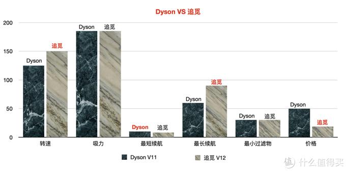 不逊于Dyson价格却是三分之一,何不入追觅V12