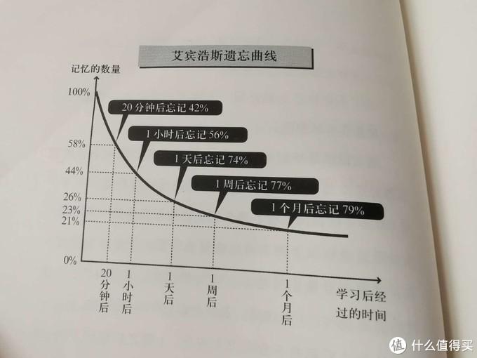 艾宾浩斯记忆曲线