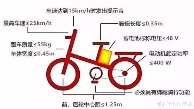 新国标要求下电动自行车的『选购攻略』及产品晒单——骑上我心爱的电驴子,它永远不会堵车