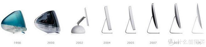 iMac进化史