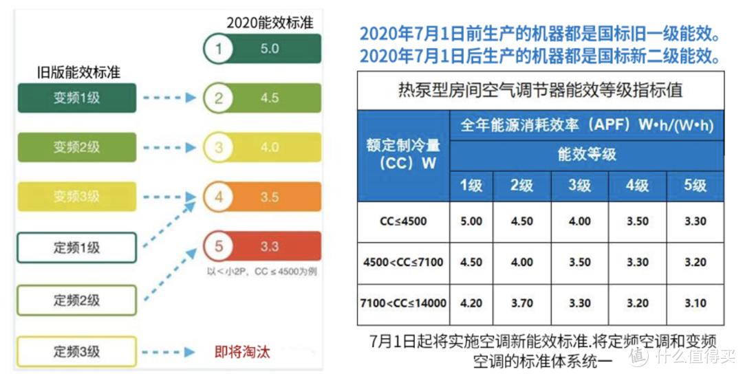 新一级能效空调扎堆上市,究竟哪些值得关注?