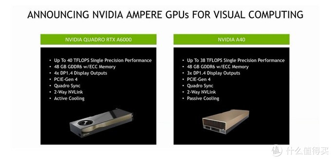 NVIDIA发布RTX A6000和A40专业卡:48GB超大显存、单涡轮风扇、300W TDP