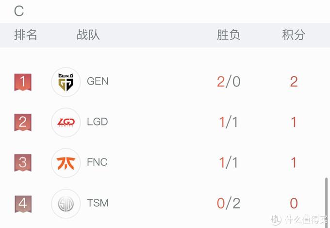 重返游戏:S10全球总决赛小组赛赛程近半 LPL出线形势稳定