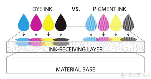 染料墨水和颜料墨水的附着原理