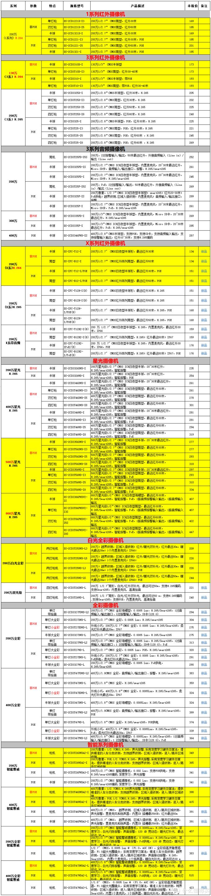 表:摄像机选型