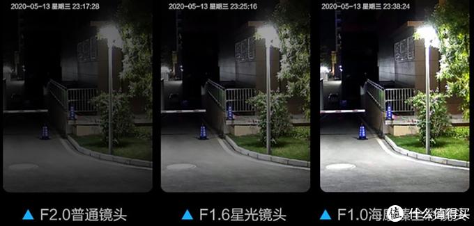 图:夜视效果对比(来源京东商城,侵权删)