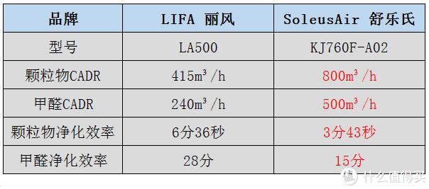 高端空气净化器哪家强!LIFAair 丽风、SoleusAir 舒乐氏空气净化器深度对比评测