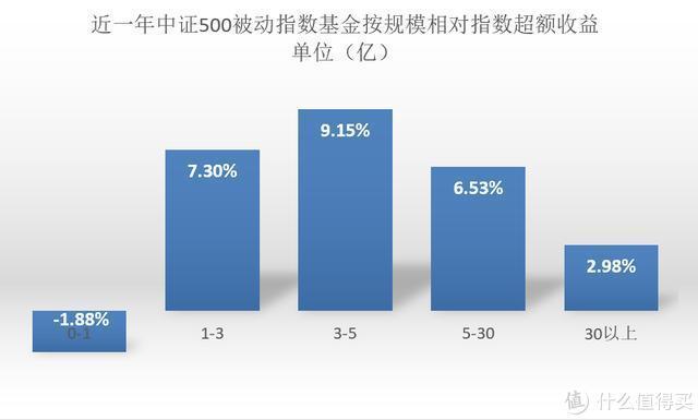 多少规模的基金,收益最高?告诉你不同类型基金的最佳理想规模