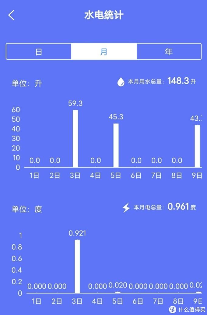 美的还有月统计↑  这个是老妈的洗衣机目前十月份的统计