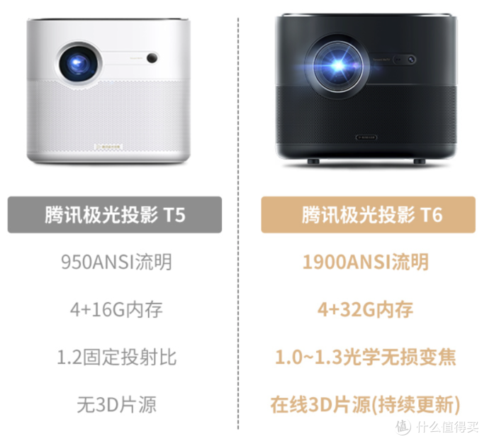亮度新升级,Tencent 腾讯 极光T6 智能投影仪新品发售