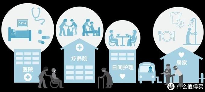 作为社保第六险,长期护理险能在多大程度上帮到我们?