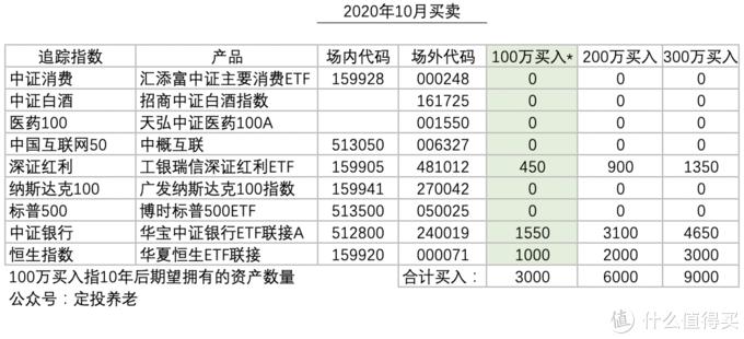 基金定投实盘第15期,2020年10月分析与买入