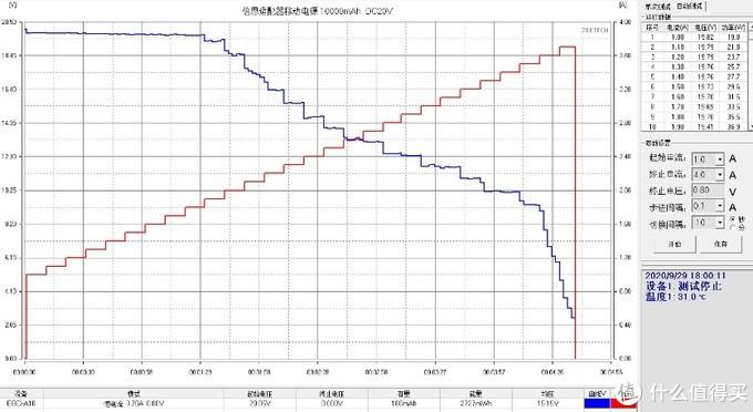 充电应急两不误-带UPS的倍思氮化镓PD适配器移动电源10000mAh