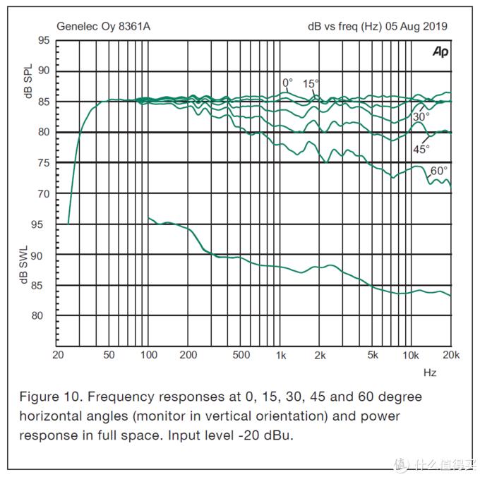 8361在不同离轴角下的频响曲线