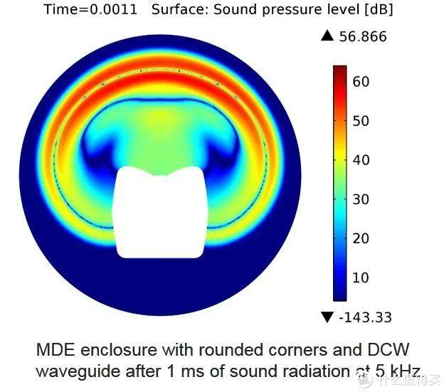 MDE箱体与DCW波导相配合获得了更好的指向性控制