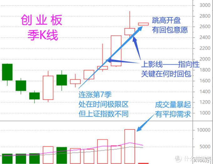 股市季总结:半边晴,半边雨(含视频版)