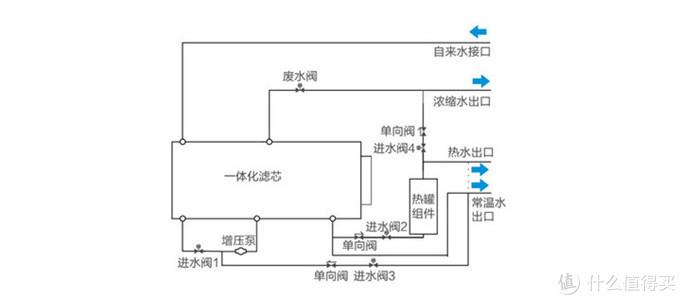 水处理工艺流程简图