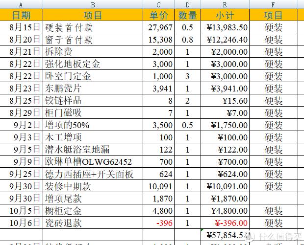 翻新80平米旧房要花多少钱(六):装修多国杀(下)