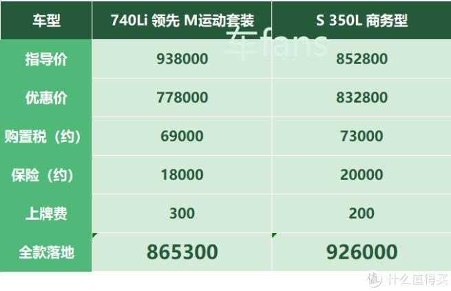 宝马7系:半年涨价20000,对比S级只能靠优惠
