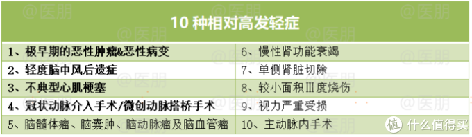 10种相对高发轻症