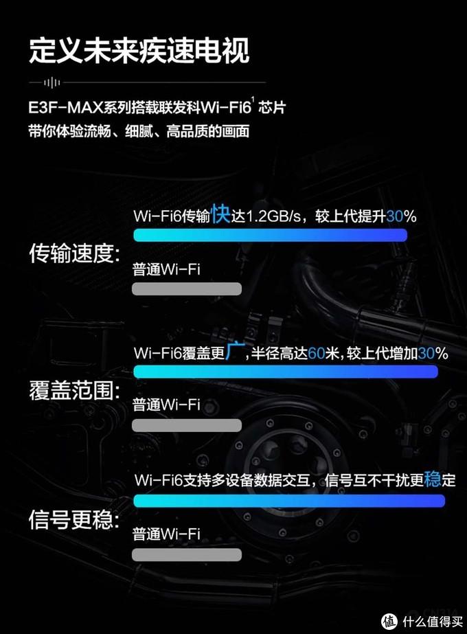"""追个剧网络卡出""""翔""""?一款Wi-Fi 6电视才是畅快的王道"""