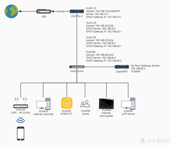 旁路由做某个VLAN的网关服务器
