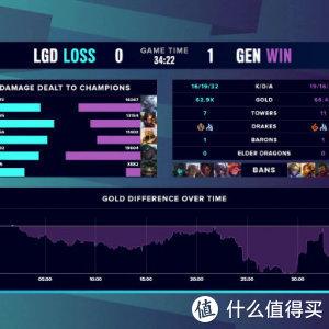 重返游戏:S10全球总决赛小组赛结束 八强名单出炉 全员内战!