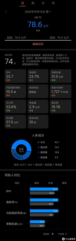 华为数据报告页面