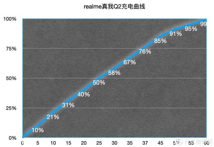 千元市场收割机 realme真我Q2抢先评测