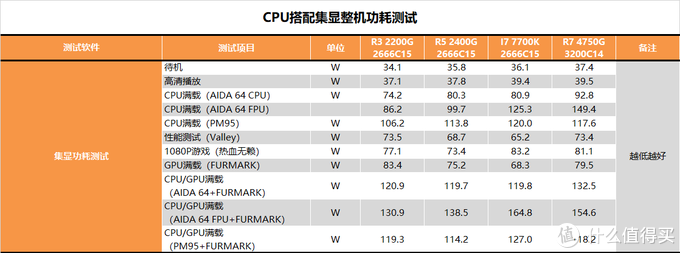 【茶茶】CPU显卡一颗全搞定!R7 RPO 4750G测试报告