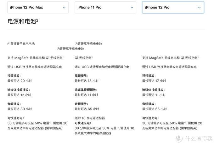 两部iPhone 12 Pro云横评,Pro Max才是更值得买的那款?