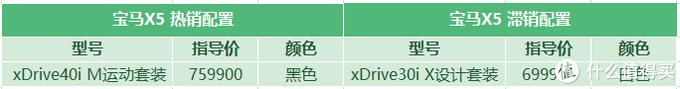 宝马X5:全系一分钱不优惠,后排乘坐太憋屈