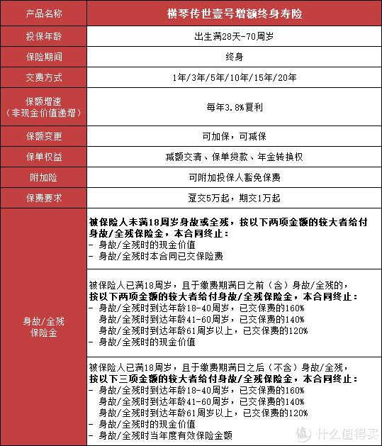 横琴传世壹号,听说是增额终身寿险新晋最强者!