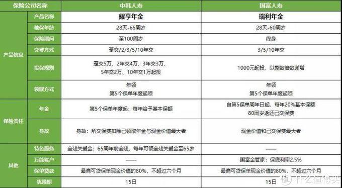 中韩耀享年金,4.025%,但有1缺点