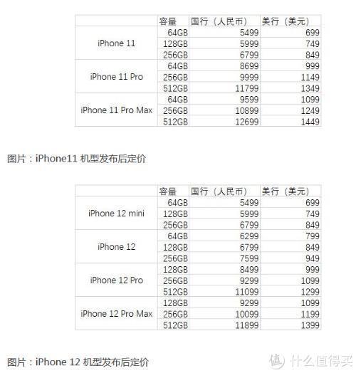 iPhone11&12系列发售价格对比