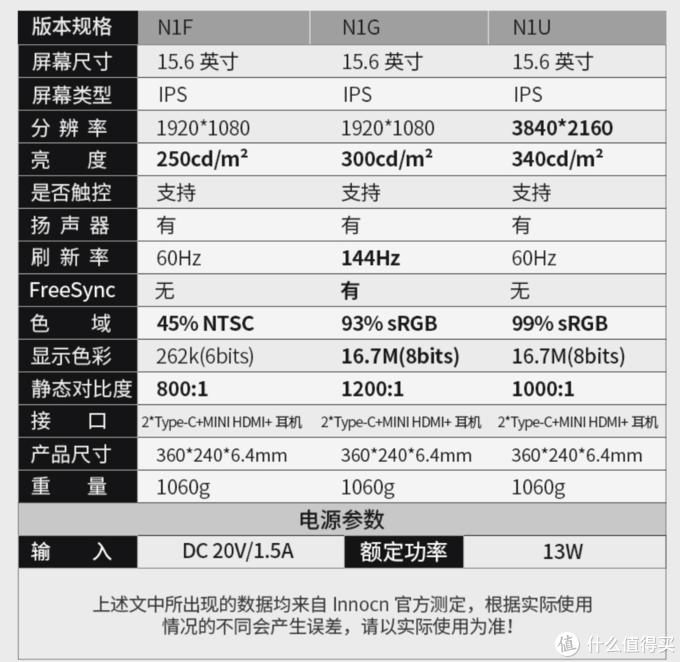 15.6英寸超大监看:INNOCN N1F便携显示器
